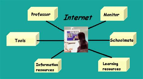 Internet benefits and losses essay